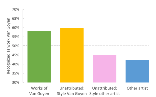 """Figure 1. Average 'work of Van Goyen' ratings by participants – for each catalogued category. Note that only for the first category """"Actual works of Van Goyen"""", the percentage also represent the average correct responses."""