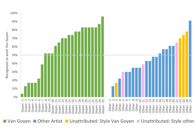 """Figure 2. Average 'work of Van Goyen' ratings by participants – for each painting. Note that only for the catalogued """"Actual works of Van Goyen"""" on the left, the percentages also represent the correct responses."""