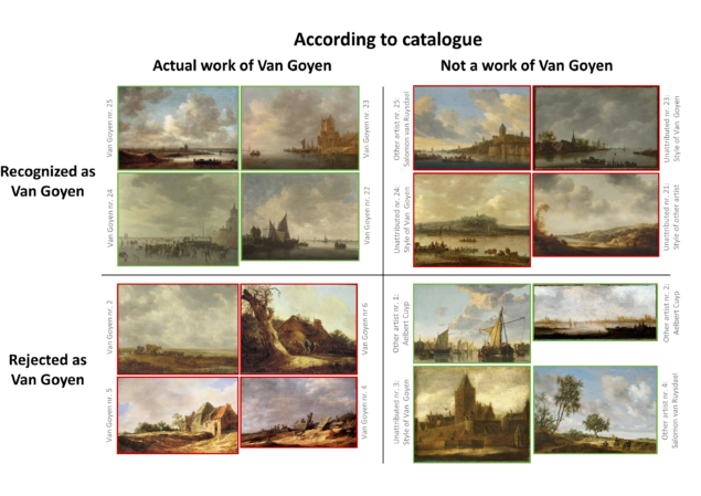 """Figure 3. Examples of paintings receiving overall high or low """"Van Goyen"""" ratings. Typical hits (correctly recognized Van Goyen) in the upper left panel, misses (incorrectly rejected in the lower left panel), false alarms (incorrectly recognized as Van Goyen) in the upper right panel, and correct rejections (correctly rejected as Van Goyen) in the lower right panel."""